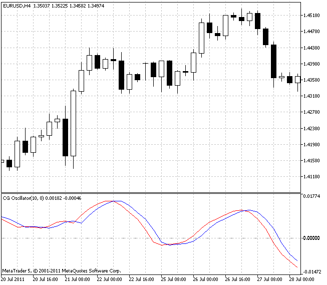 CG Oscillator - indicator for MetaTrader 5 | Forex MT4