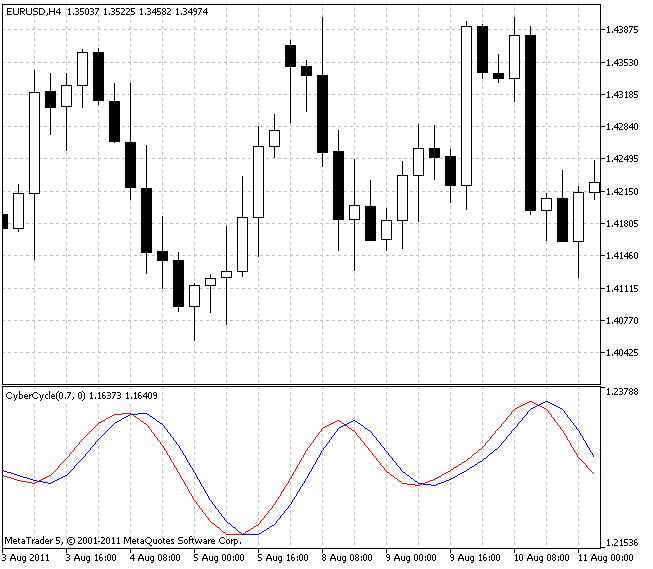 CyberCycle - indicator for MetaTrader 5 | Forex MT4 Indicators