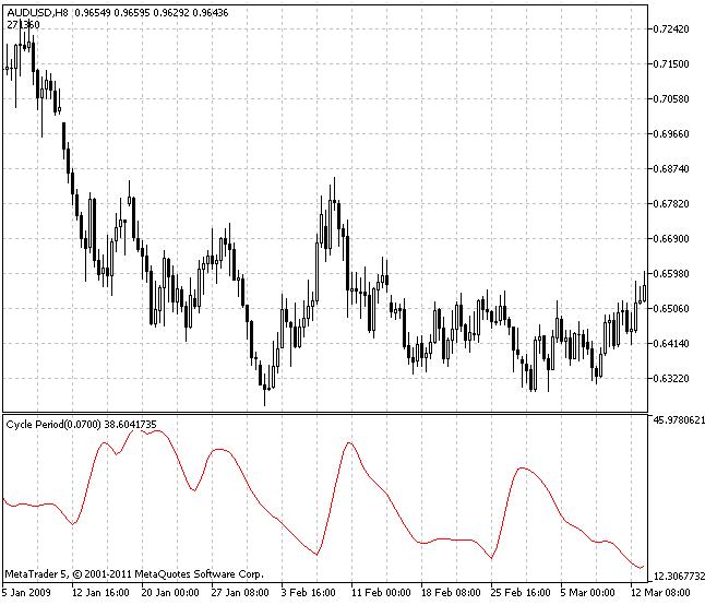 Периоды для индикаторов форекс биткоин быстро обменять