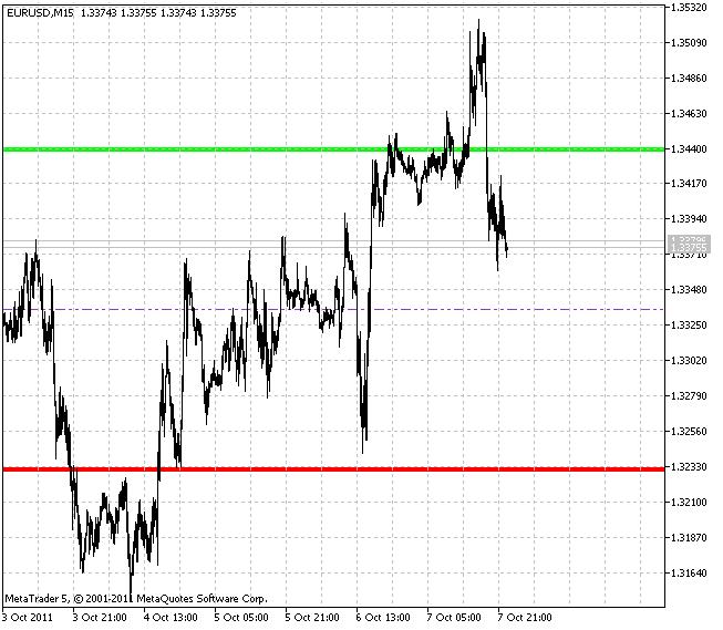 Average daily range indicator forex
