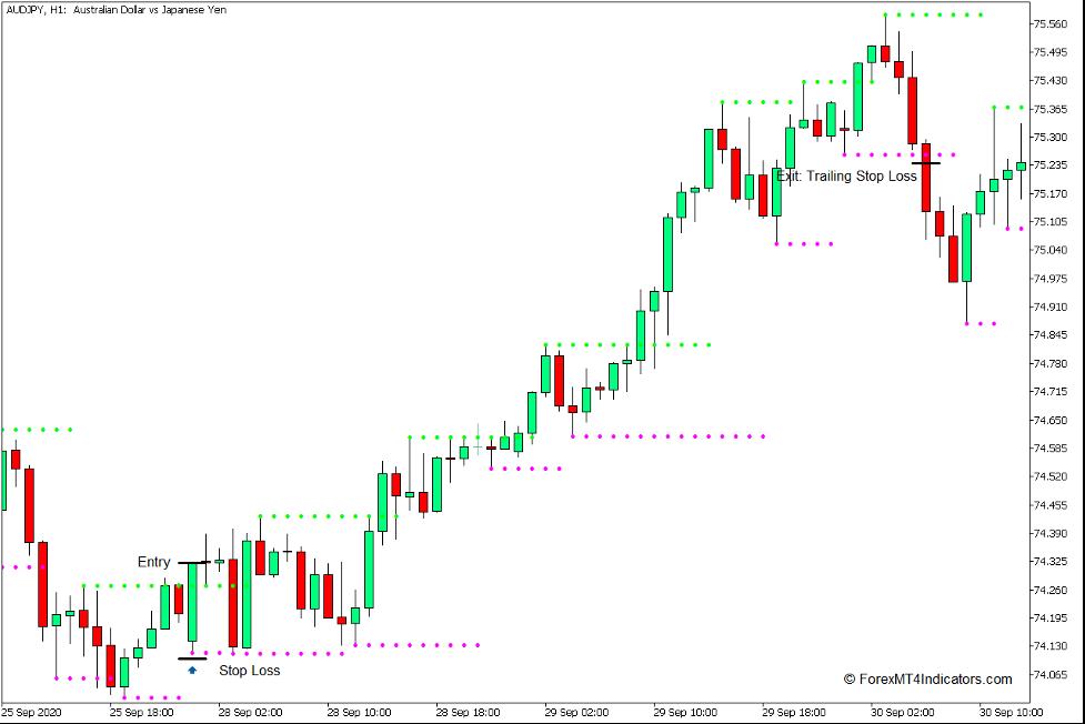 se utilizează indicatorul de suport și rezistență pentru MT4 - Cumpără Comerț