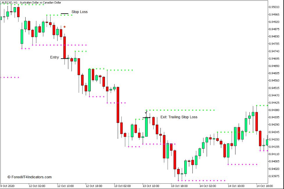 se utilizează indicatorul de suport și rezistență pentru MT4 - Vânzare comerț