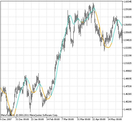 Временной фильтр форекс динамика курса доллара за год