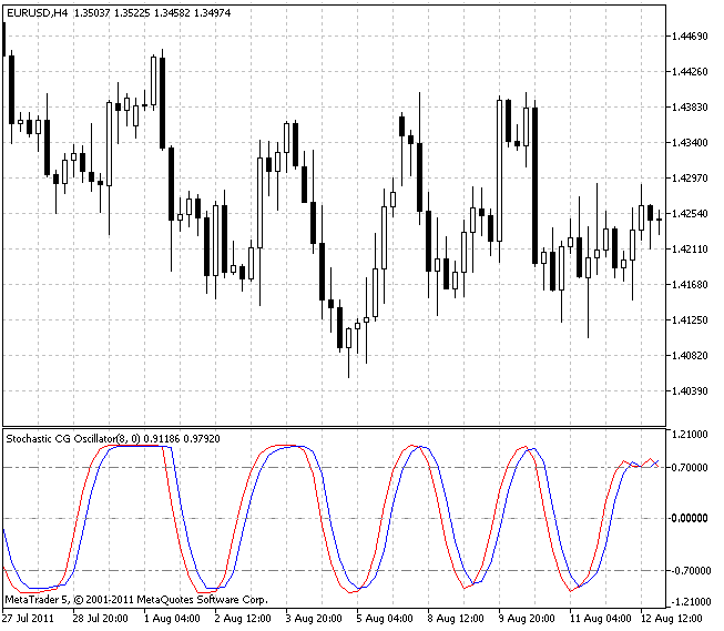 Stochastic CG Oscillator - indicator for MetaTrader 5 | Forex MT4