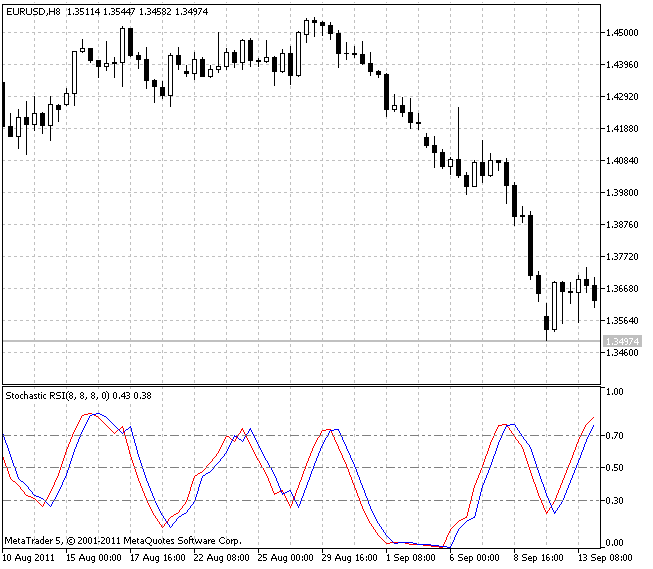 Stochastic RSI - indicator for MetaTrader 5 | Forex MT4 Indicators