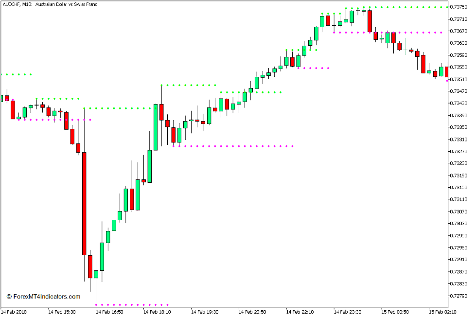 Support and Resistance Indicator for MT5