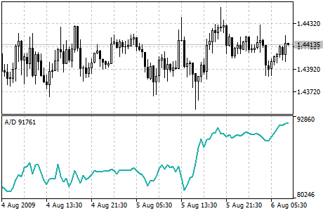 Williams'Accumulation/Distribution (W_A/D) - indicator for MetaTrader 5 | Forex MT4 Indicators