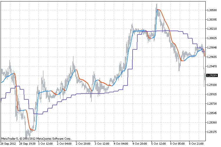 Индикаторы фильтры для форекс научиться работать на рынке форекс