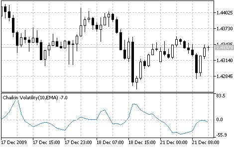 Chaikin Volatility (CHV) - indicator for MetaTrader 5