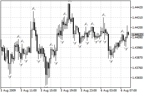 What is the meaning of fractal brakes in forex trading