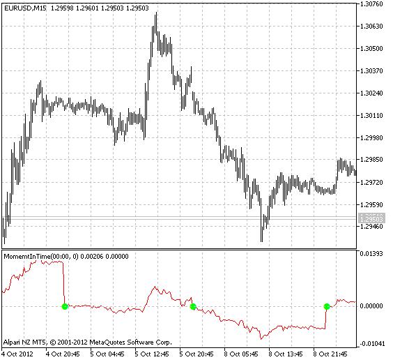 indikator perdagangan jangka pendek forex cara membuka broker opsi biner