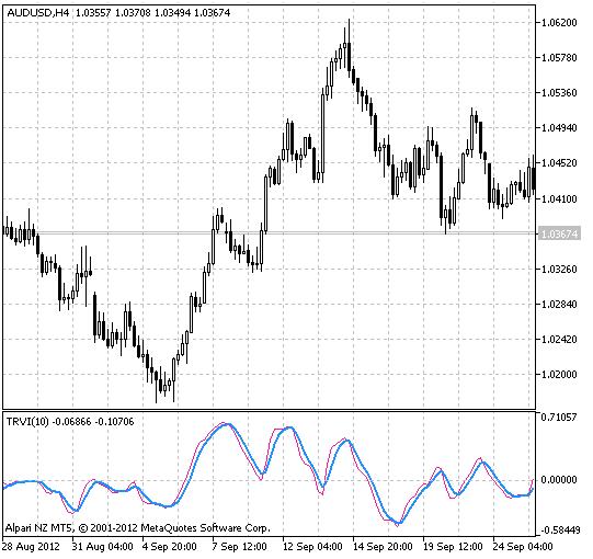 Relative Strength Index (RSI) - indicator for MetaTrader 5 | Forex MT4 Indicators