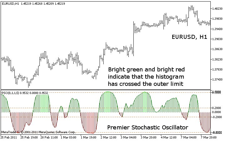 Premier Stochastic Oscillator V01 Indicator For Metatrader 5