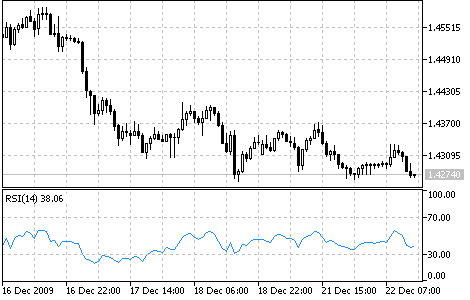 Relative Strength Index (RSI) - indicator for MetaTrader 5 | Forex MT4 Indicators