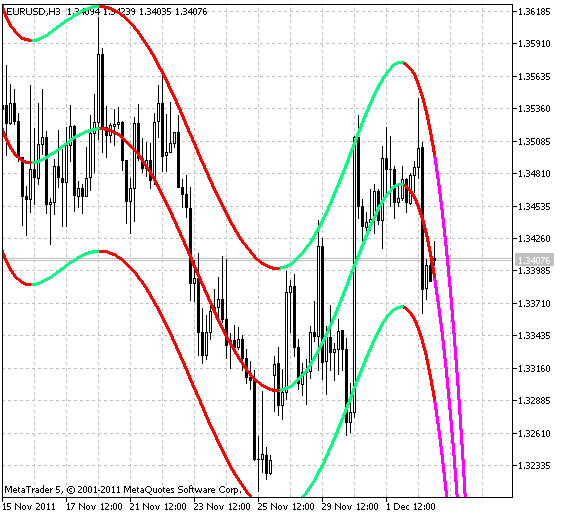 Metatrader linear regression in business