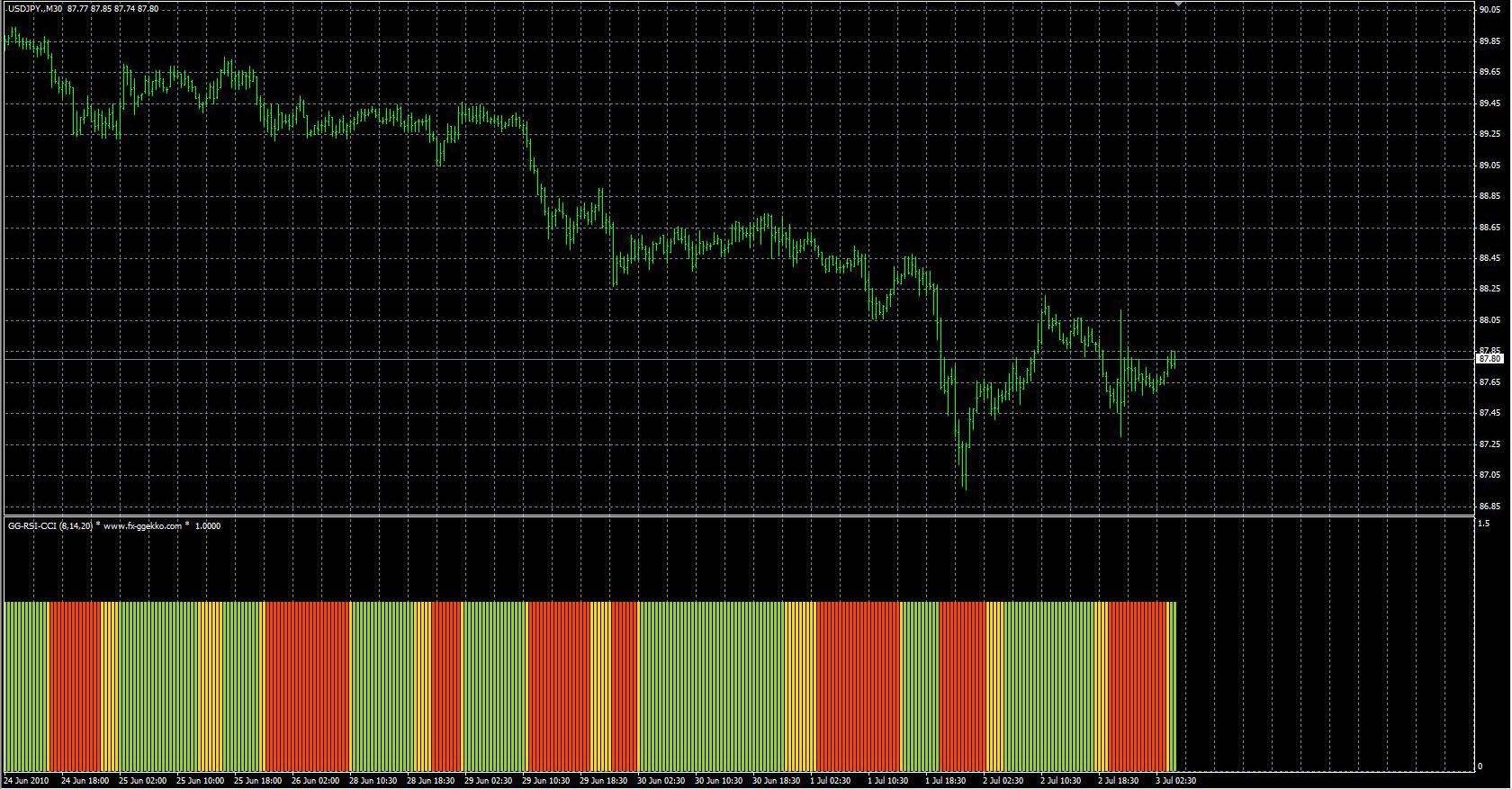 Cel mai precis indicator predictor pentru opțiuni binare. Indicatori săgeți pentru opțiuni binare