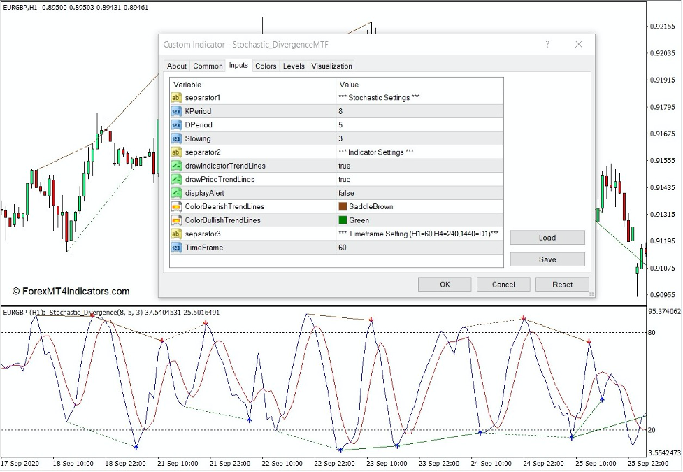 How the Stochastic Divergence Indicator Works