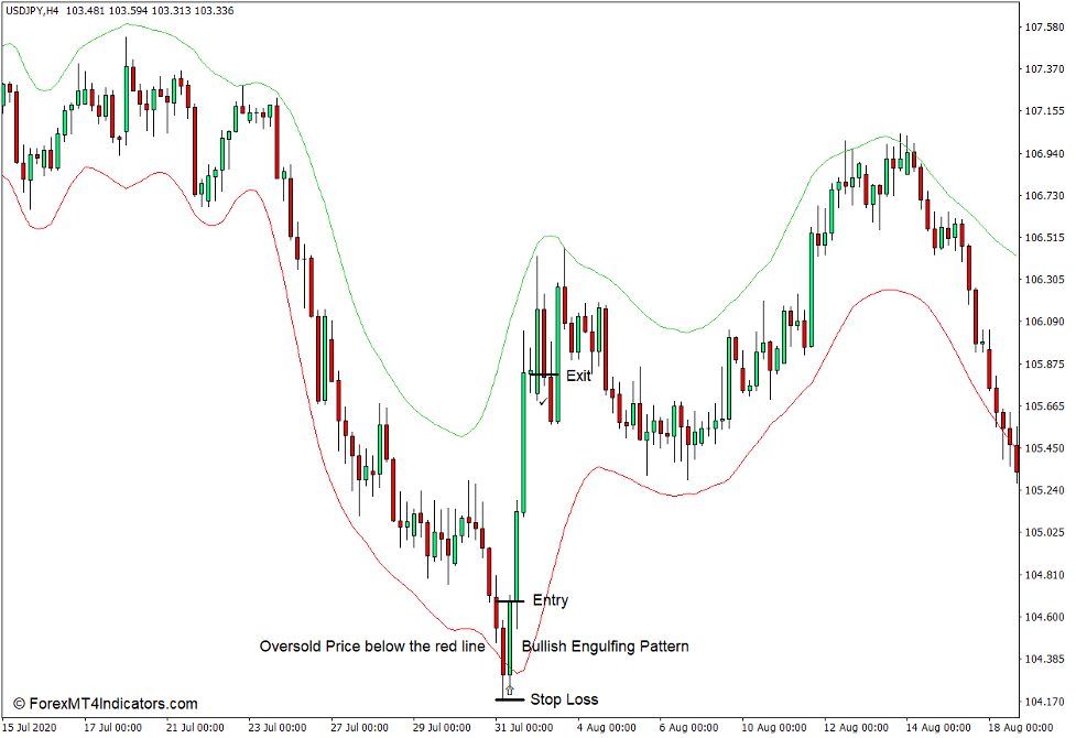 How to use the ADX Trend Indicator for MT4 - Kjøp handel