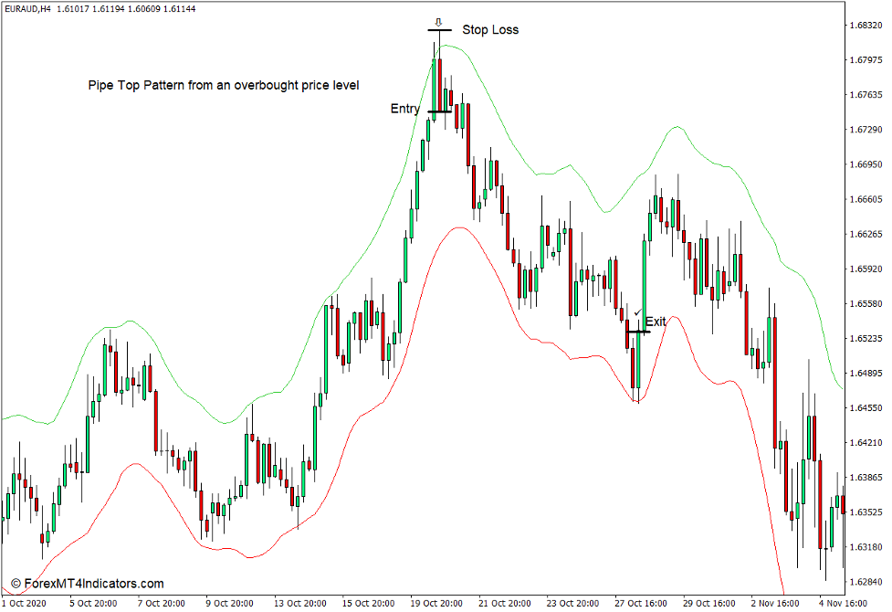 How to use the ADX Trend Indicator for MT4 - Selg handel