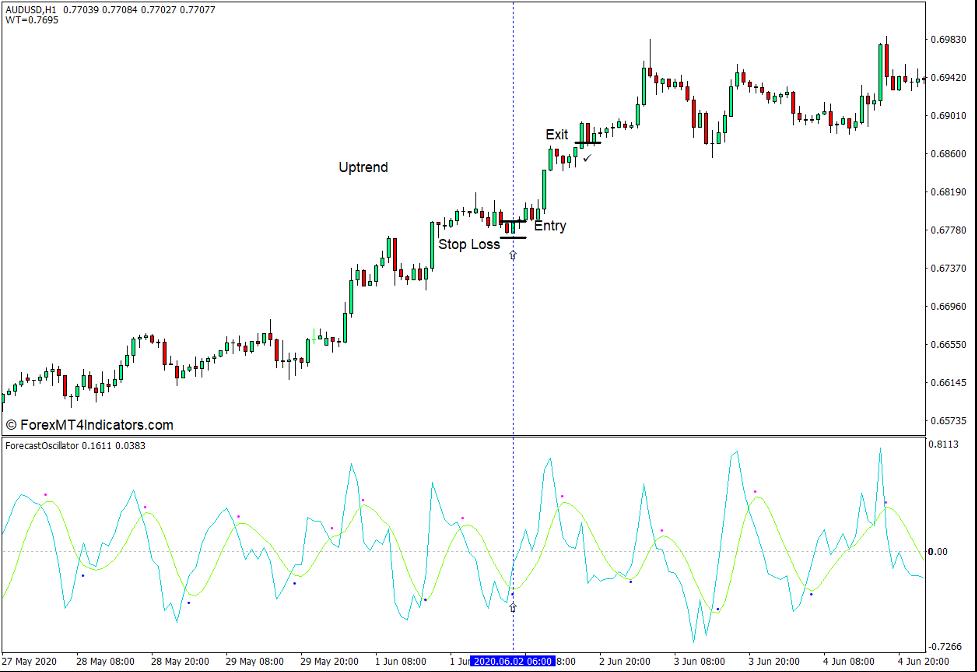 How to use the Forecast Oscillator Indicator - Buy Trade