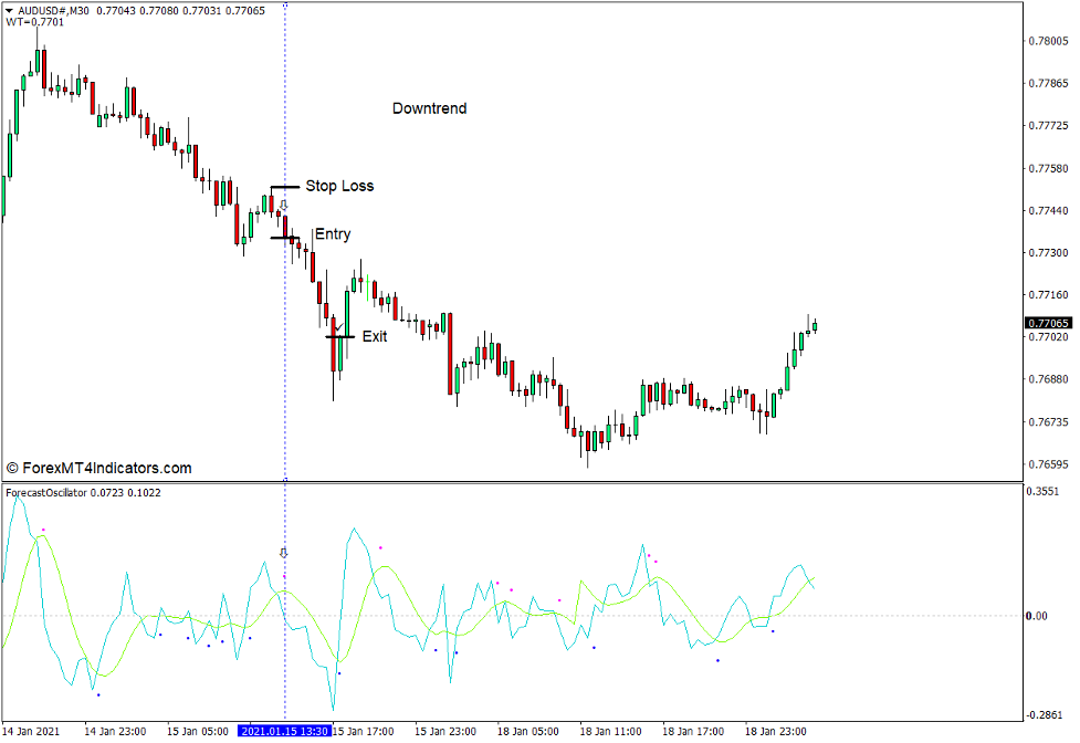 How to use the Forecast Oscillator Indicator - Sell Trade