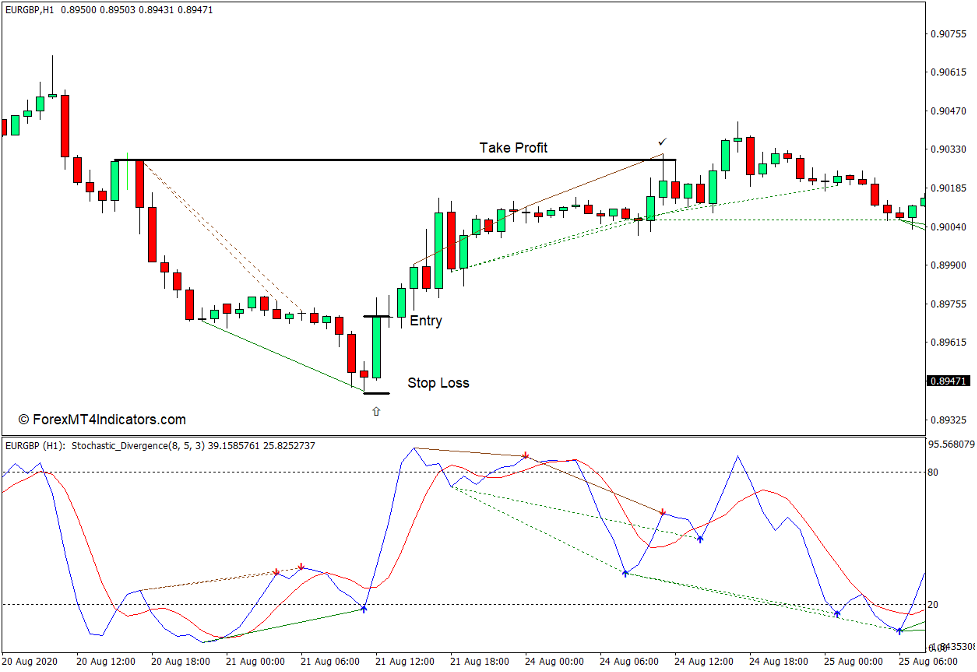 How to use the Stochastic Divergence Indicator for MT4 - Buy Trade