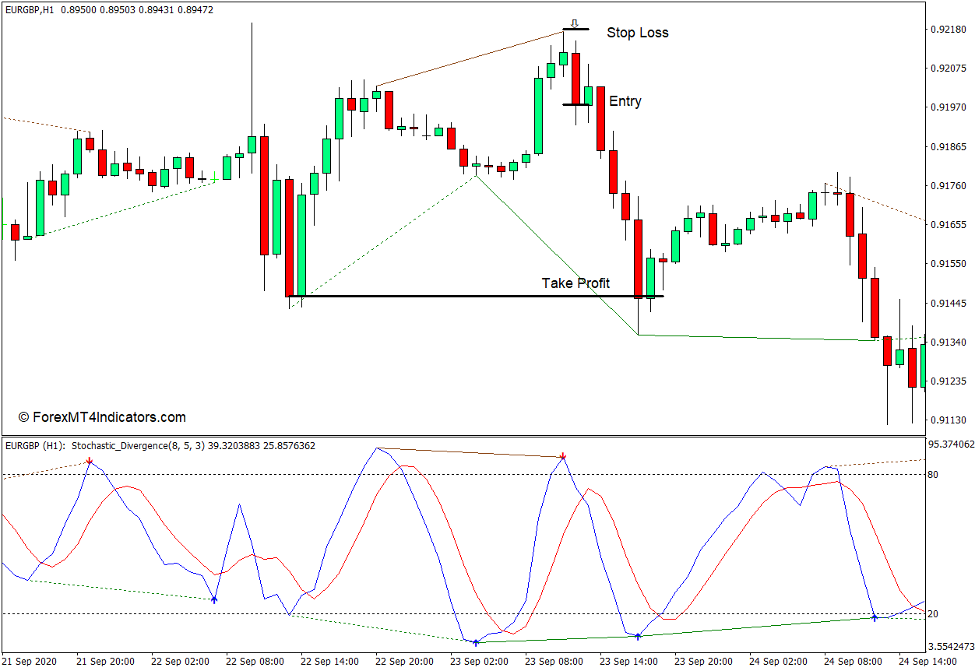 How to use the Stochastic Divergence Indicator for MT4 - Sell Trade