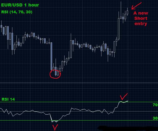 Elliott Wave Oscillator | Forex MT4 Indicators