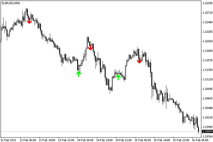 Super forex signals