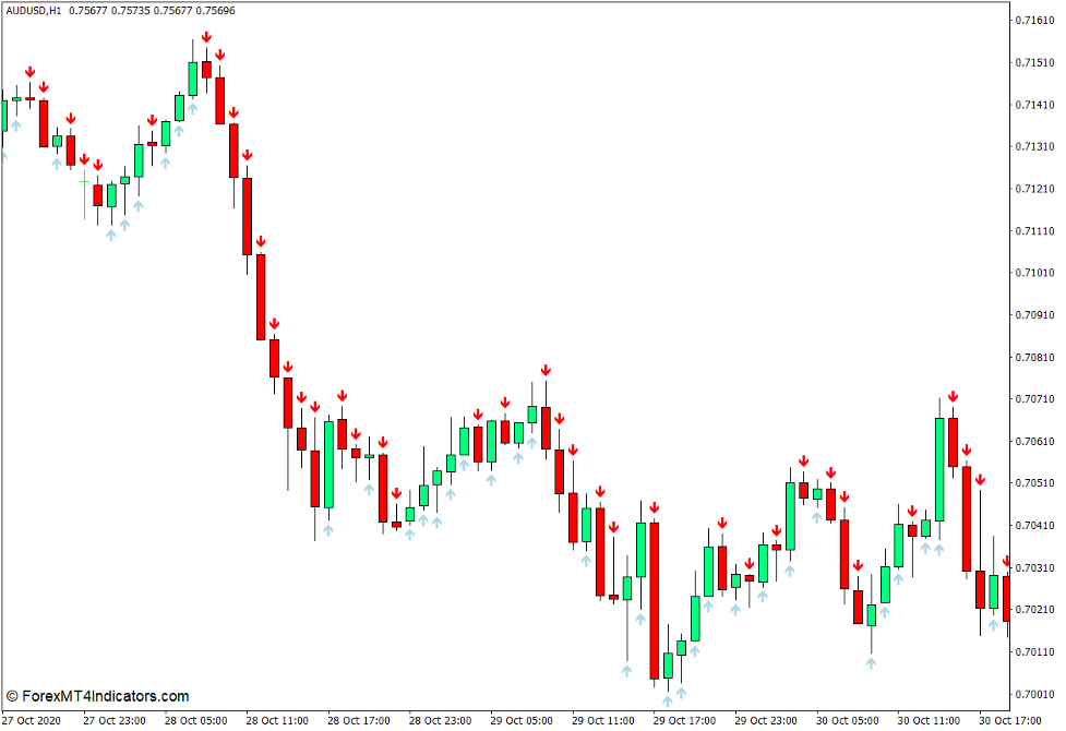 Arrows Template Forex Indicator for MT4