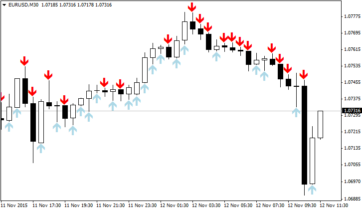 Arrows Template Forex Indicator | Forex MT4 Indicators