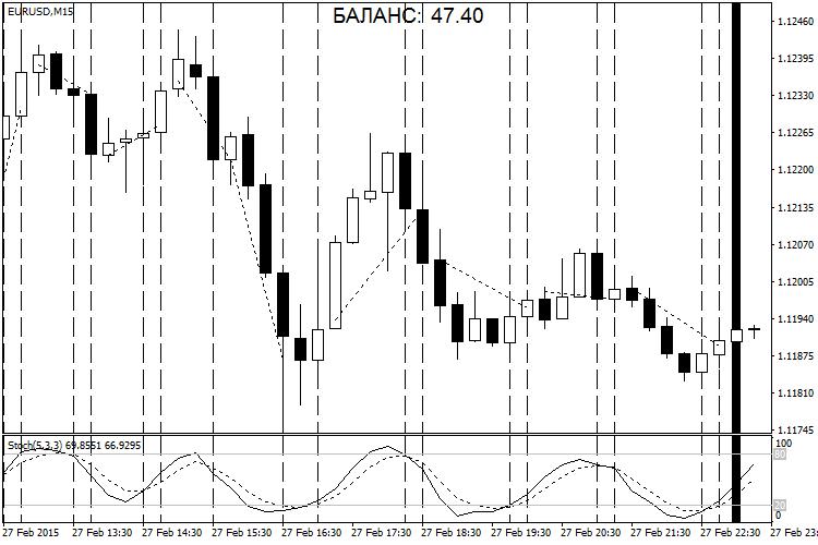 Индикатор форекс помощник валютные пары на бирже форекс