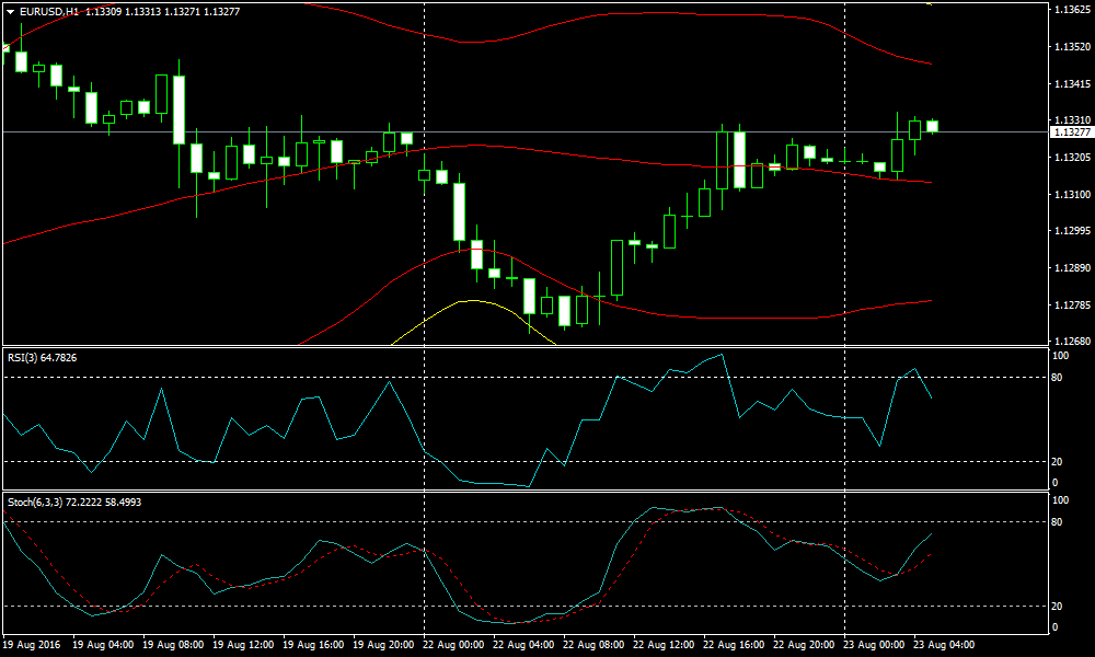 Forex Bollinger Band, RSI and Stochastic Strategy   Forex