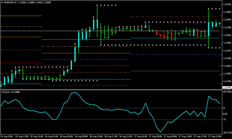 Mini binary options triggering winning trades hourly and daily!