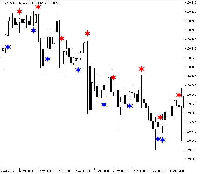 RSI MA Trade Sist Chart Forex mt4 Indicator   Forex