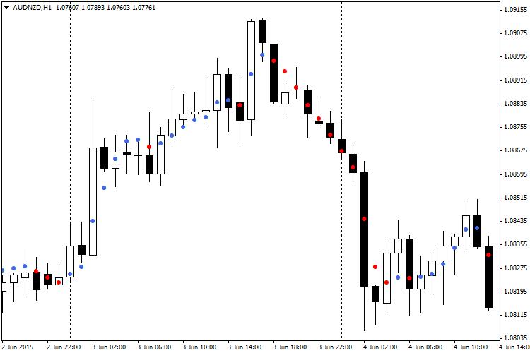 Dots MT4 Indicator