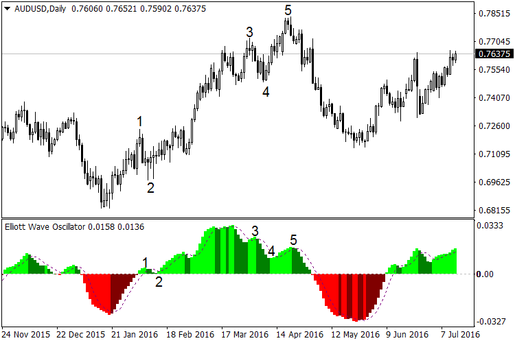 Free elliott wave software for forex best leverage for micro account