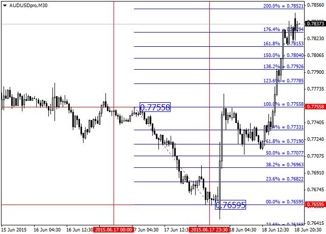 Индикатор fibo форекс стратегия скачать курс валют евро