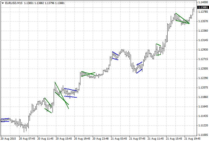Chart pattern forex indicator