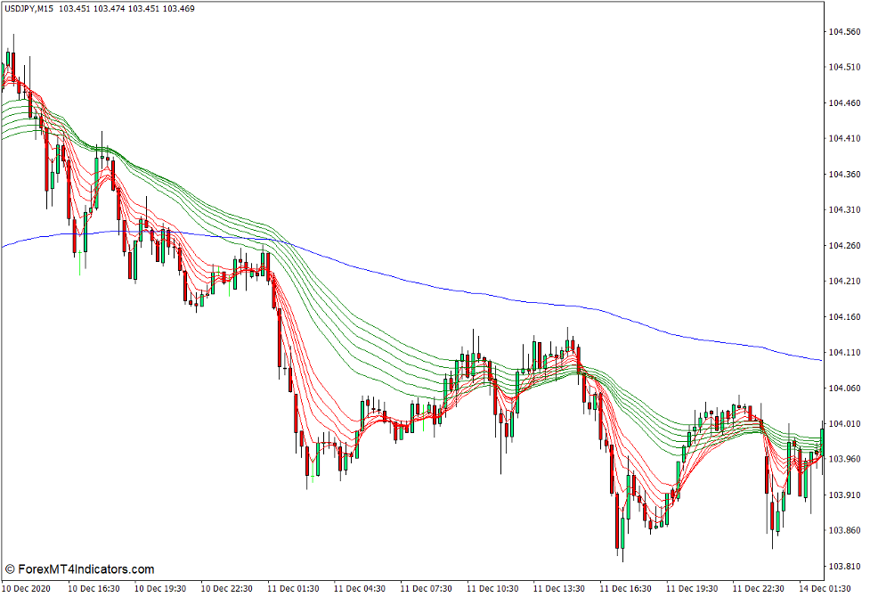 Guppy Multiple Moving Averages Indicator for MT4
