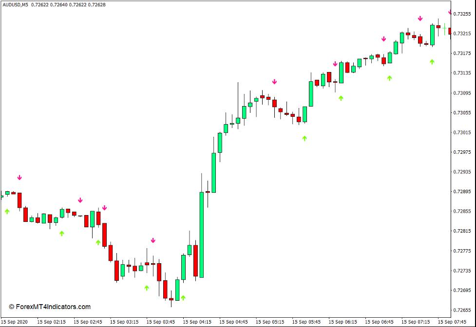 Heiken Ashi Arrows Indicator for MT4