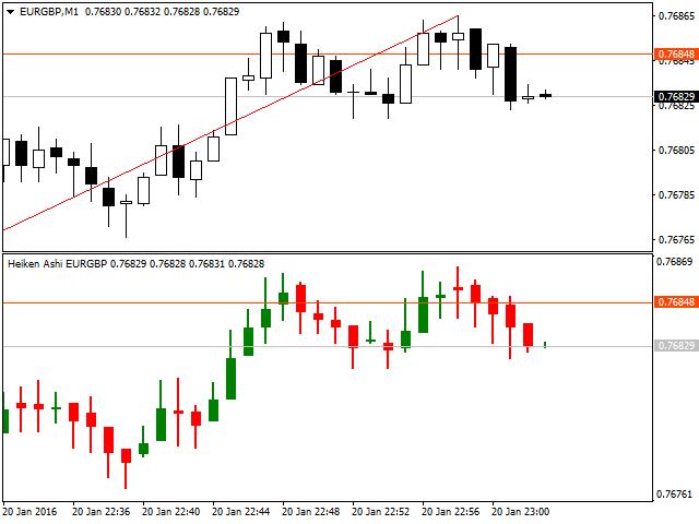 Индикаторы форекс heiken ashi прогноз валют на рынке forex