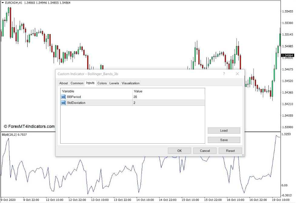 How the Bollinger Bands 3b Indicator Works