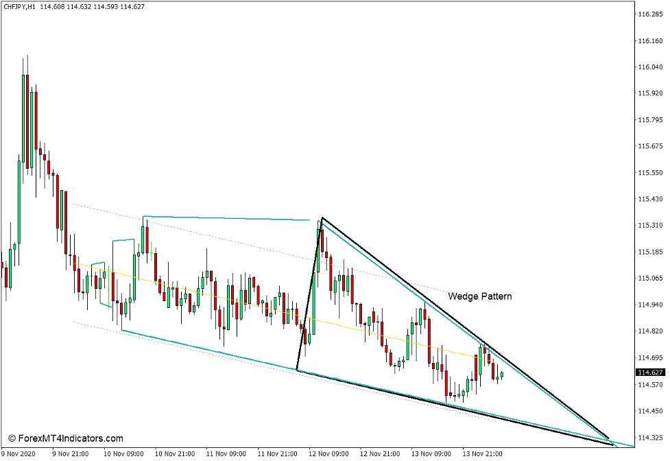 How the Wedge Trendlines Indicator Works