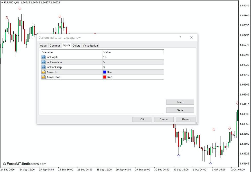 How the Zigzag Arrow Indicator Works