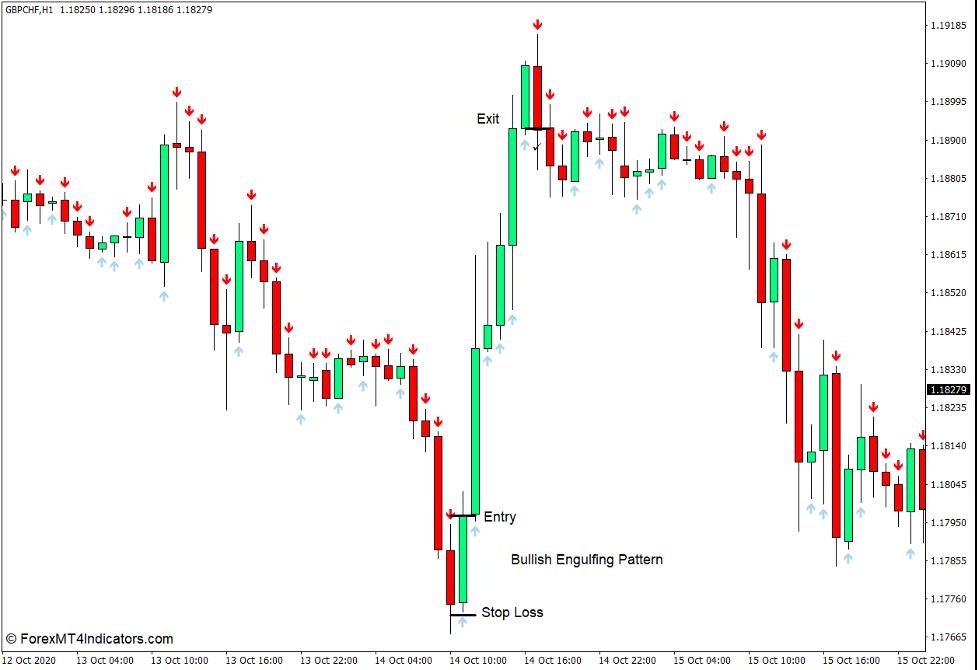 Comment utiliser l'indicateur Forex de modèle Arrows pour MT4 - Acheter du commerce