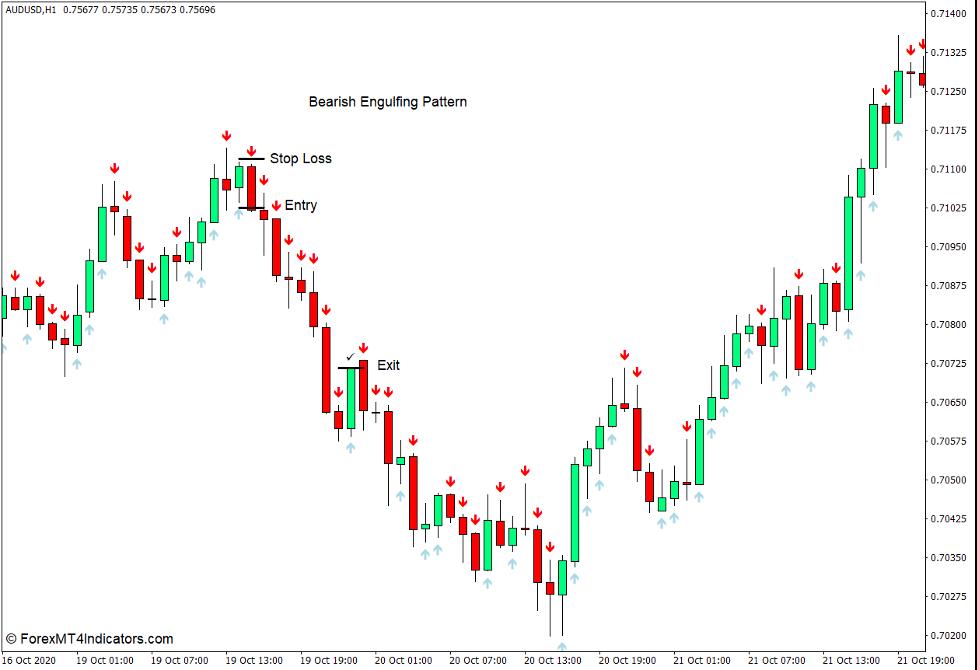 Comment utiliser l'indicateur Forex de modèle Arrows pour MT4 - Vendre le commerce
