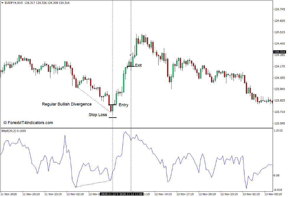 How to use the Bollinger Bands 3b Indicator for MT4 - Buy Trade
