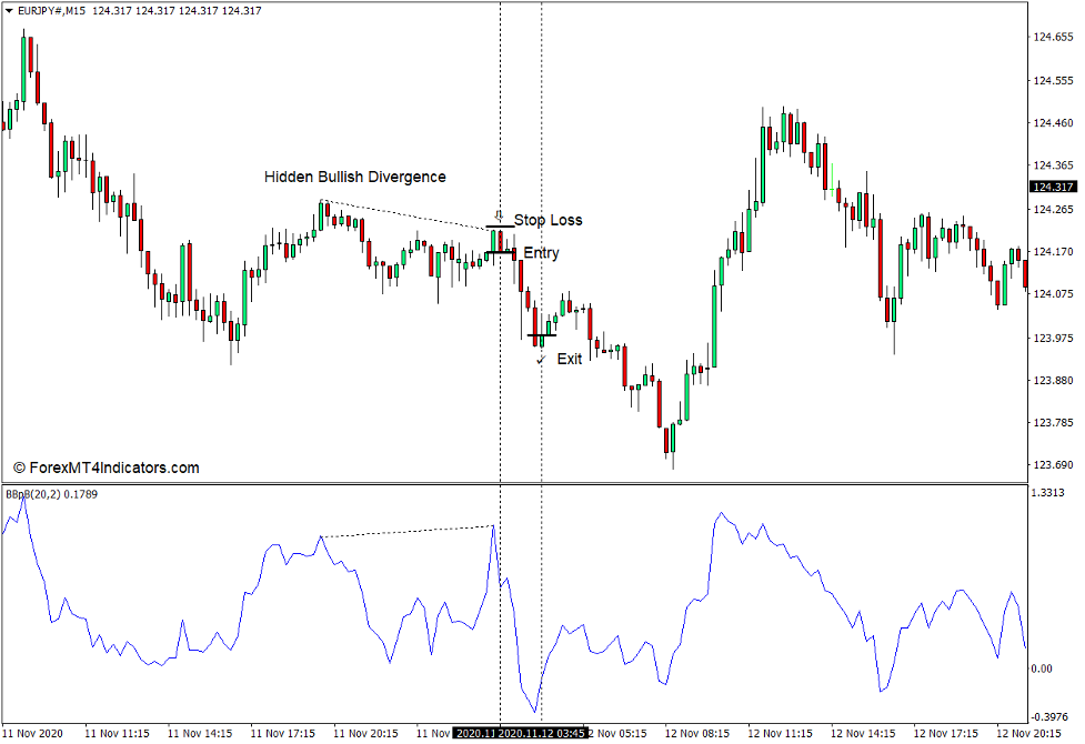 How to use the Bollinger Bands 3b Indicator for MT4 - Sell Trade