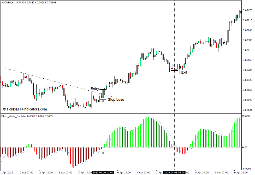 How to use the Elliott Wave Oscillator Indicator for MT4 - Buy Trade